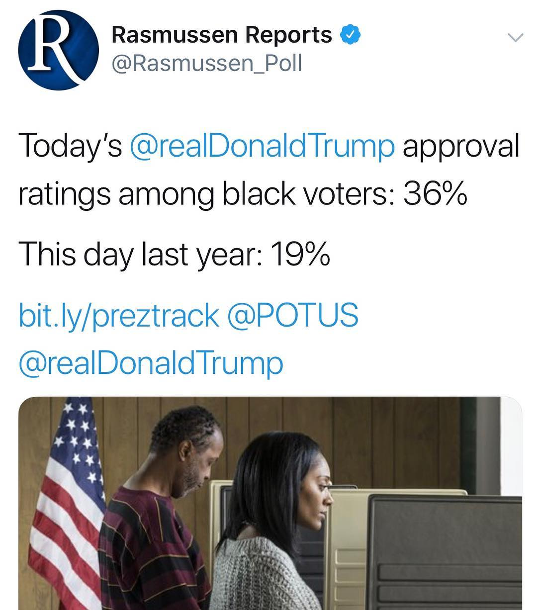 Donald J. Trump Instagram: Today's  approval ratings among black voters: 36%  This day last year: 19%  bit....
